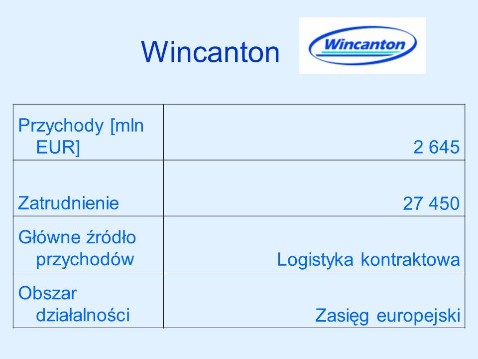 Wincanton Przychody [mln EUR] 2 645 Zatrudnienie 27 450